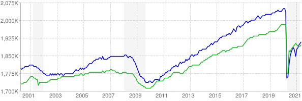 CES and CPS employment chart through May 2021