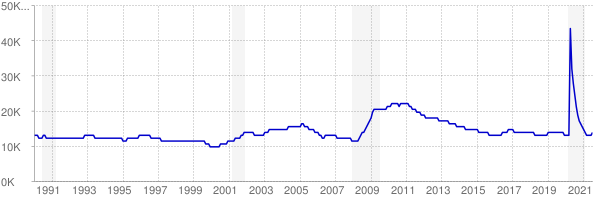 Monthly chart of total unemployed in South Dakota from 1990 to July 2021
