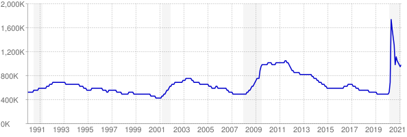 Monthly chart of total unemployed in Texas from 1990 to February 2021