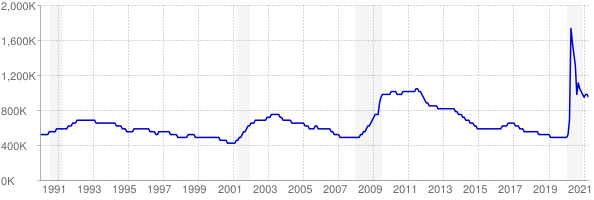Monthly chart of total unemployed in Texas from 1990 to April 2021