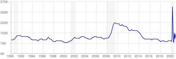 Monthly chart of total unemployed in Kentucky from 1990 to November 2020