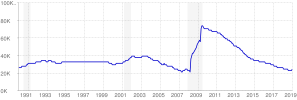 Monthly chart of total unemployed in Idaho from 1990 to January 2019
