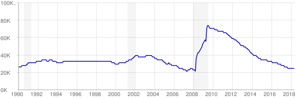 Monthly chart of total unemployed in Idaho from 1990 to May 2018