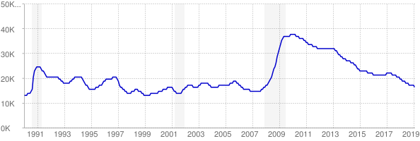 Monthly chart of total unemployed in Delaware from 1990 to February 2019