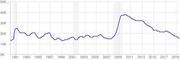 Monthly chart of total unemployed in Delaware from 1990 to July 2019