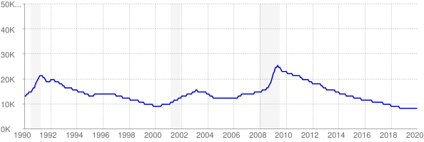 Monthly chart of total unemployed in Vermont from 1990 to January 2020