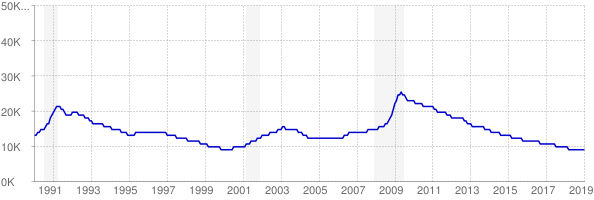 Monthly chart of total unemployed in Vermont from 1990 to January 2019