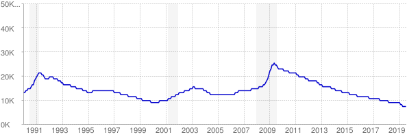 Monthly chart of total unemployed in Vermont from 1990 to July 2019