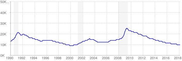 Monthly chart of total unemployed in Vermont from 1990 to March 2018