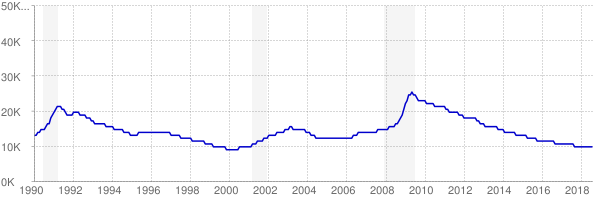 Monthly chart of total unemployed in Vermont from 1990 to August 2018