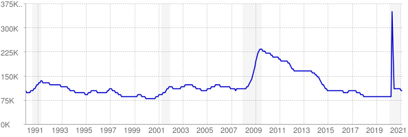 Monthly chart of total unemployed in Kentucky from 1990 to February 2021