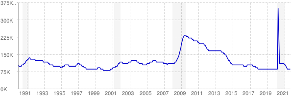 Monthly chart of total unemployed in Kentucky from 1990 to September 2021