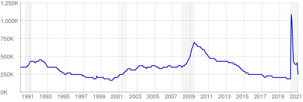 Monthly chart of total unemployed in Michigan from 1990 to February 2021