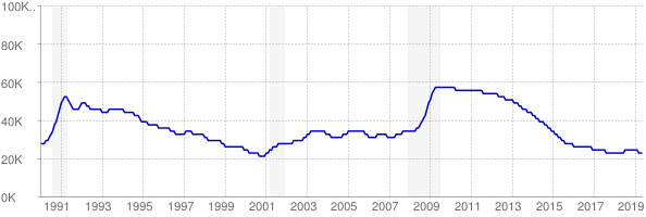 Monthly chart of total unemployed in Maine from 1990 to May 2019