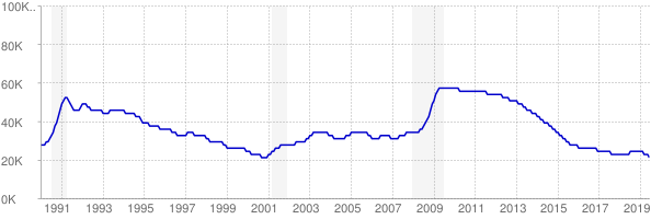 Monthly chart of total unemployed in Maine from 1990 to June 2019