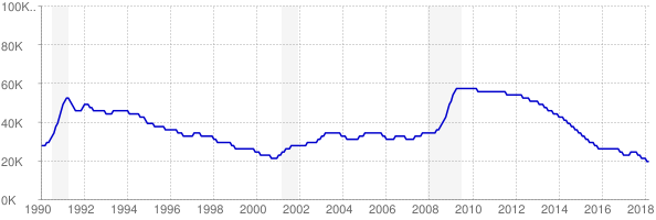 Monthly chart of total unemployed in Maine from 1990 to March 2018