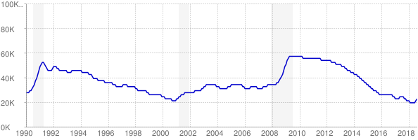 Monthly chart of total unemployed in Maine from 1990 to August 2018