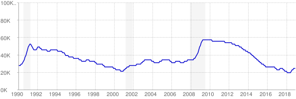 Monthly chart of total unemployed in Maine from 1990 to December 2018