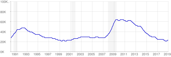 Monthly chart of total unemployed in Rhode Island from 1990 to January 2019