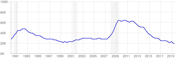 Monthly chart of total unemployed in Rhode Island from 1990 to July 2019