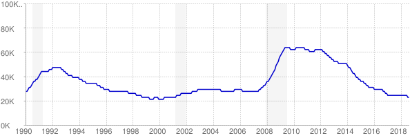 Monthly chart of total unemployed in Rhode Island from 1990 to August 2018