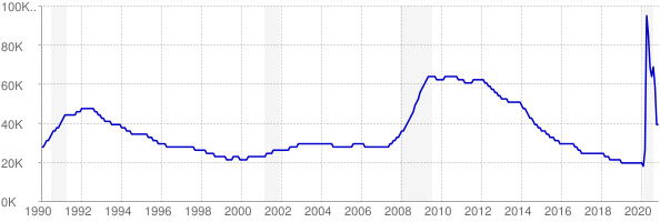 Monthly chart of total unemployed in Rhode Island from 1990 to November 2020