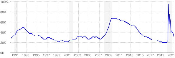 Monthly chart of total unemployed in Rhode Island from 1990 to May 2021