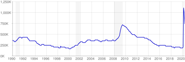 Monthly chart of total unemployed in Michigan from 1990 to June 2020