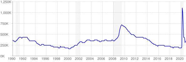 Monthly chart of total unemployed in Michigan from 1990 to November 2020