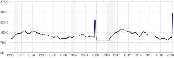 Monthly chart of total unemployed in Louisiana from 1990 to May 2020