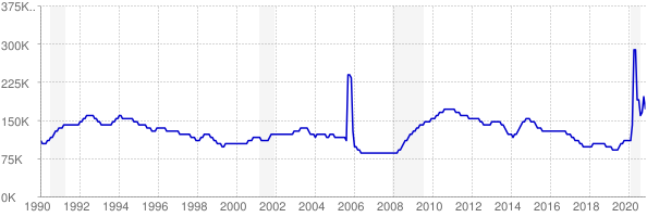 Monthly chart of total unemployed in Louisiana from 1990 to November 2020