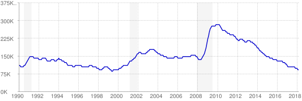 Monthly chart of total unemployed in Wisconsin from 1990 to March 2018