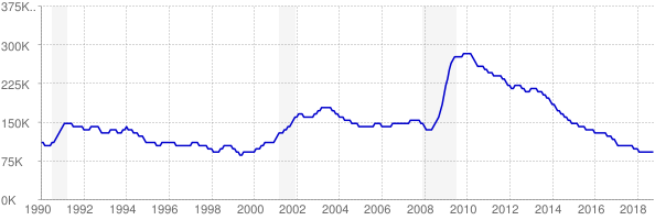Monthly chart of total unemployed in Wisconsin from 1990 to October 2018