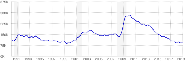 Monthly chart of total unemployed in Wisconsin from 1990 to February 2019
