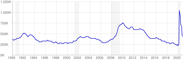 Monthly chart of total unemployed in Illinois from 1990 to November 2020