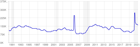 Monthly chart of total unemployed in Louisiana from 1990 to February 2021