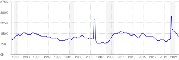 Monthly chart of total unemployed in Louisiana from 1990 to September 2021