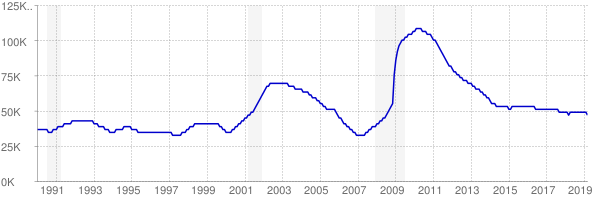 Monthly chart of total unemployed in Utah from 1990 to March 2019