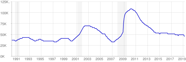 Monthly chart of total unemployed in Utah from 1990 to April 2019
