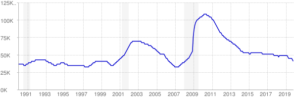 Monthly chart of total unemployed in Utah from 1990 to October 2019
