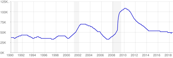 Monthly chart of total unemployed in Utah from 1990 to August 2018