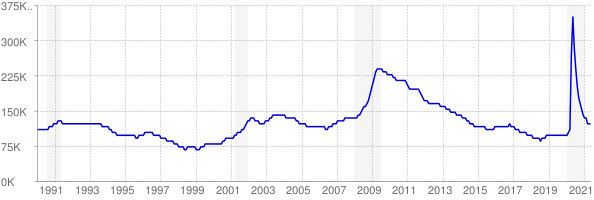 Monthly chart of total unemployed in Minnesota from 1990 to May 2021
