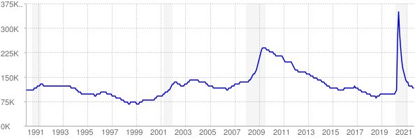 Monthly chart of total unemployed in Minnesota from 1990 to August 2021