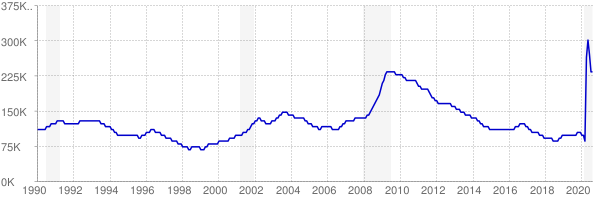 Monthly chart of total unemployed in Minnesota from 1990 to August 2020