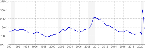 Monthly chart of total unemployed in Minnesota from 1990 to November 2020