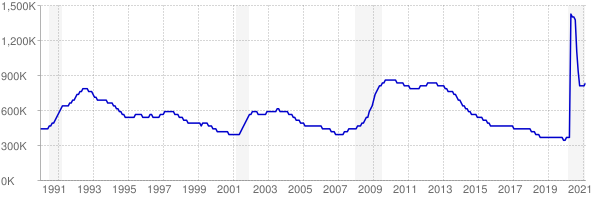 Monthly chart of total unemployed in New York from 1990 to February 2021