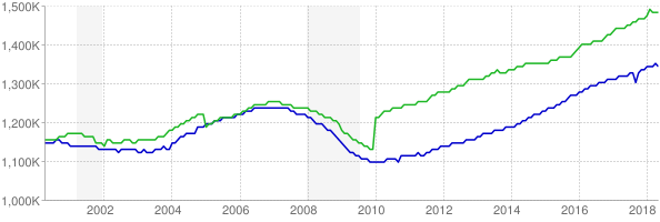 CES and CPS employment chart through May 2018