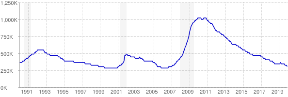 Monthly chart of total unemployed in Florida from 1990 to December 2019