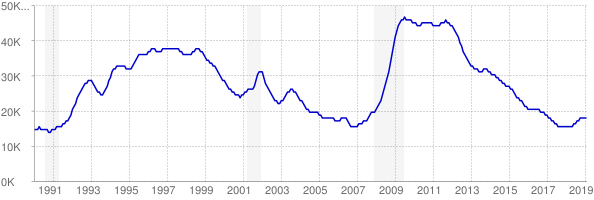 Monthly chart of total unemployed in Hawaii from 1990 to February 2019