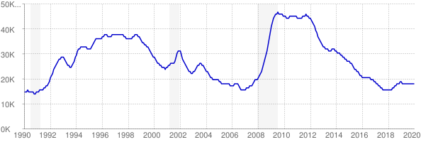 Monthly chart of total unemployed in Hawaii from 1990 to January 2020